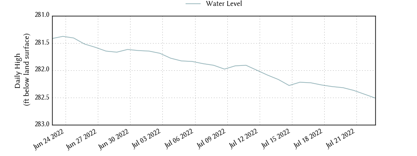 plot of past 30 days of well water level data