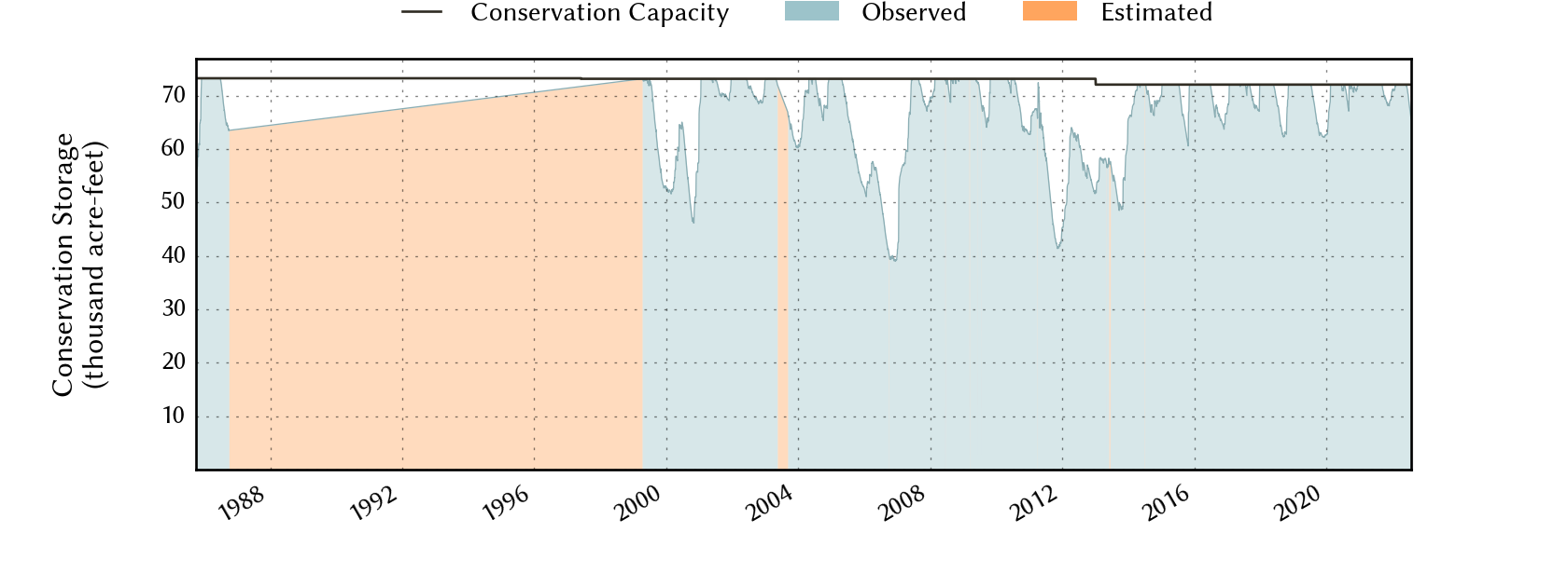 plot of storage data for the entire period of record